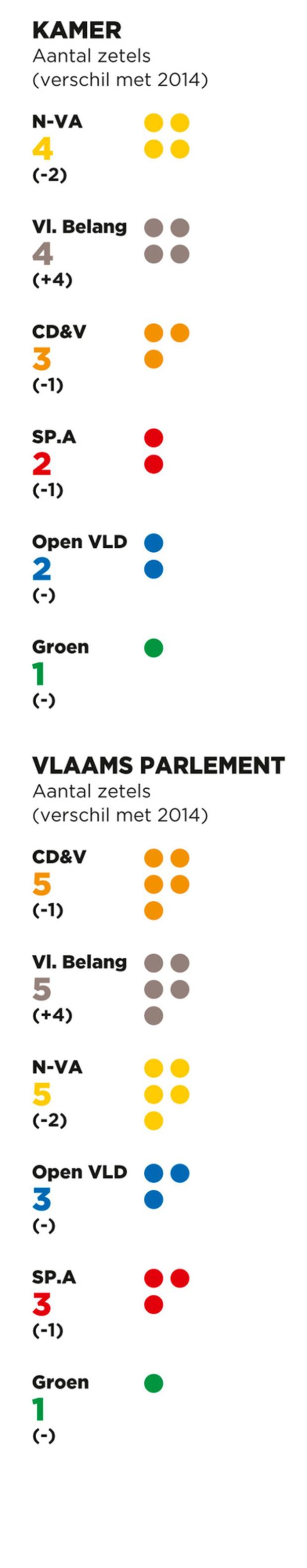 West-Vlaanderen: scores federaal en Vlaams
