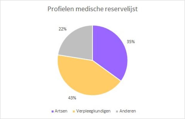 Medische reserve voor aanpak Corona