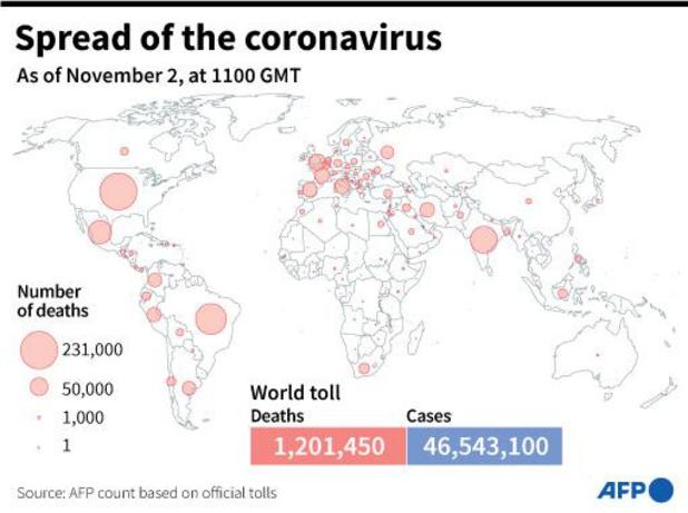 Le bilan de la pandémie de Covid-19 dans le monde et en Belgique