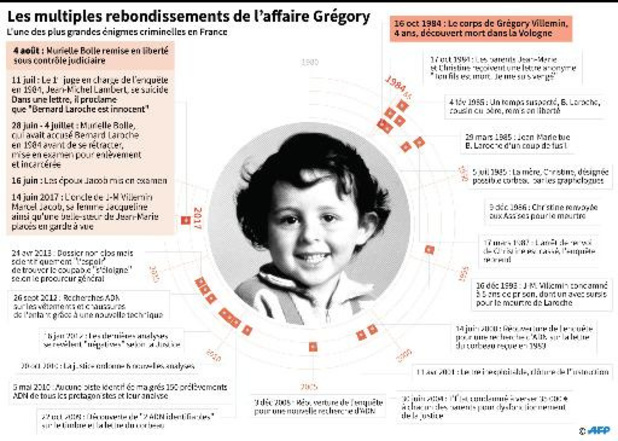 Affaire Grégory: une expertise stylométrique versée au dossier