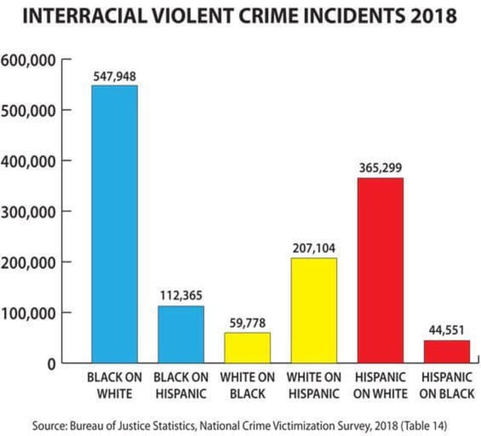 Factcheck: Deze grafiek geeft een misleidend beeld van geweld in de VS