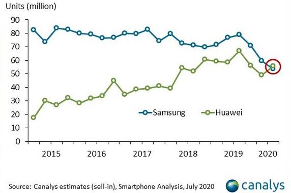 Pour la première fois en neuf ans, Huawei dépasse son grand concurrent Samsung., Canalys