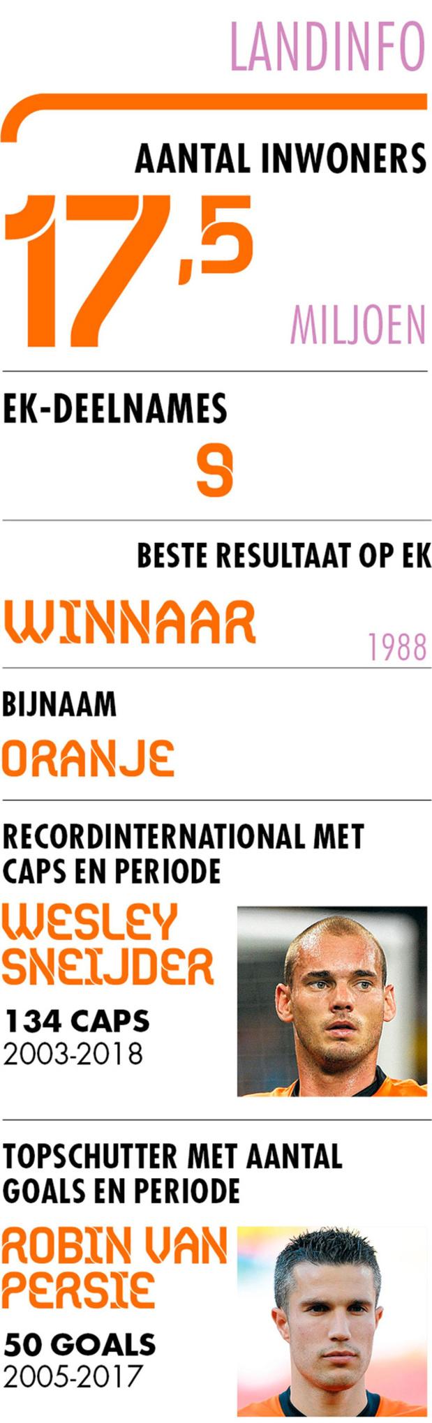 C Nederland