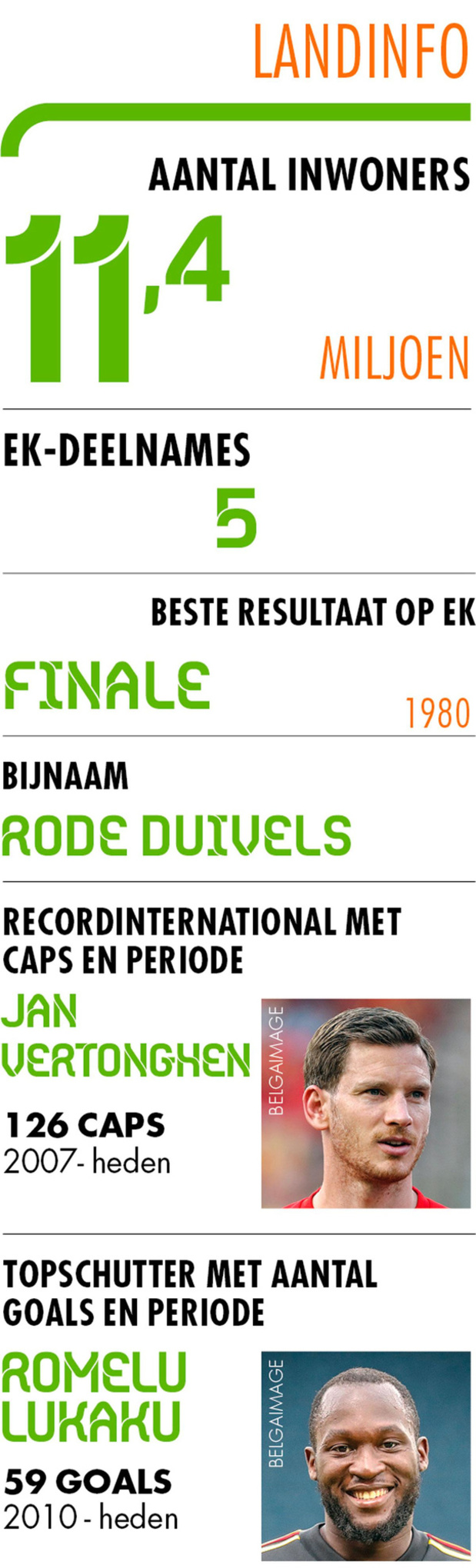 B België