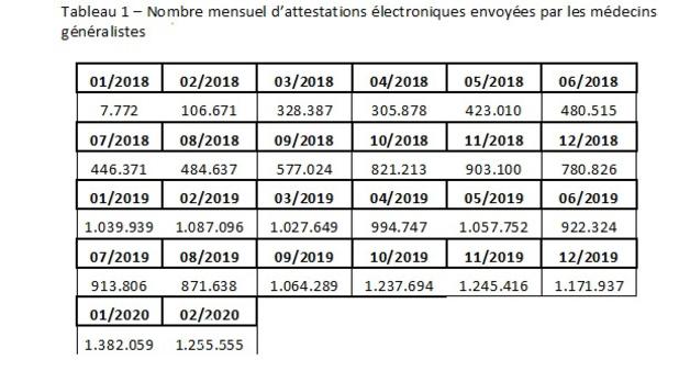 1.255.555 attestations électroniques en un mois
