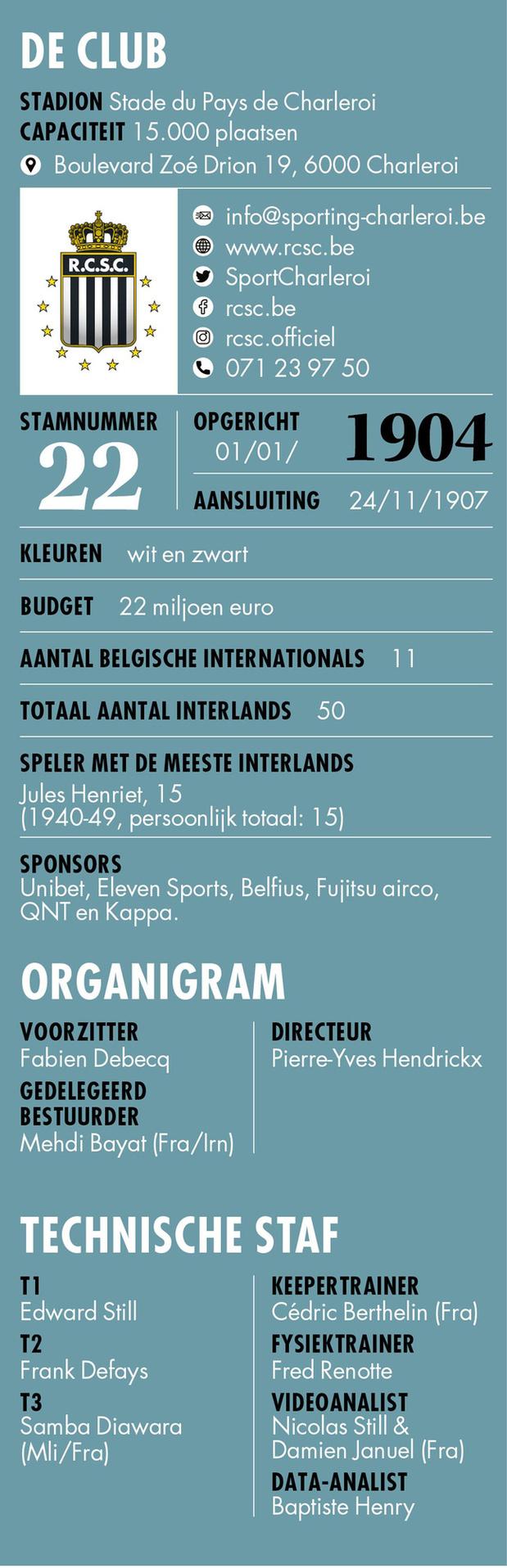 SC Charleroi - Info