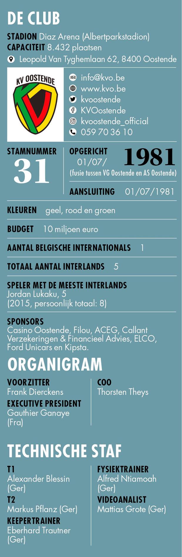 KV Oostende - Info