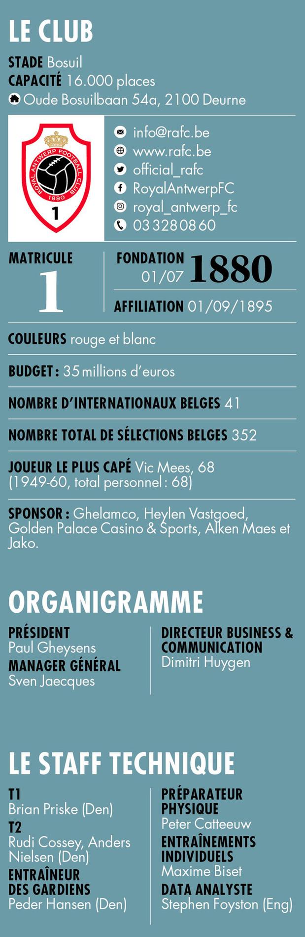Royal Antwerp FC - Infos