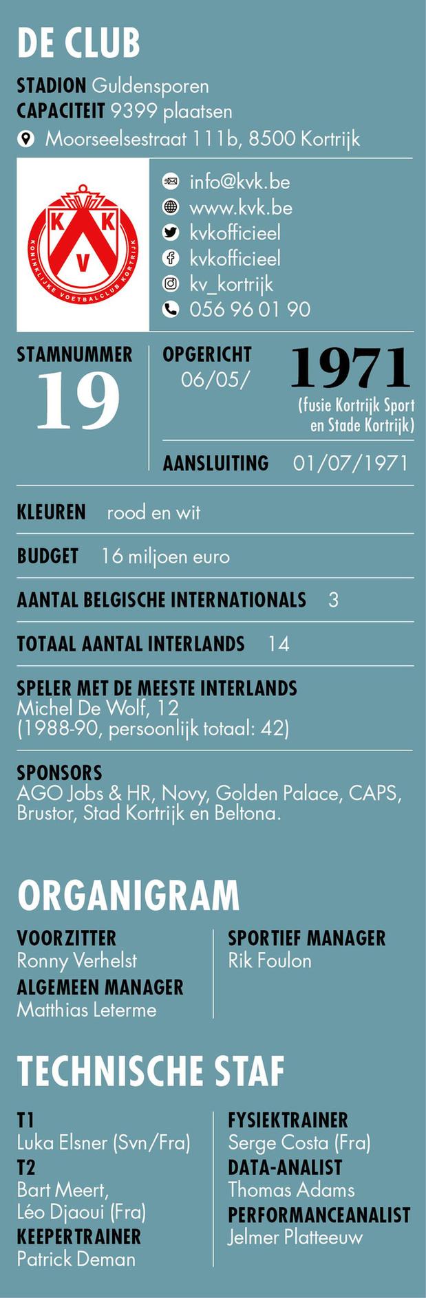 KV Kortrijk - Info