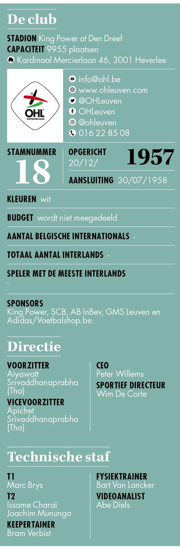 OH Leuven - Info