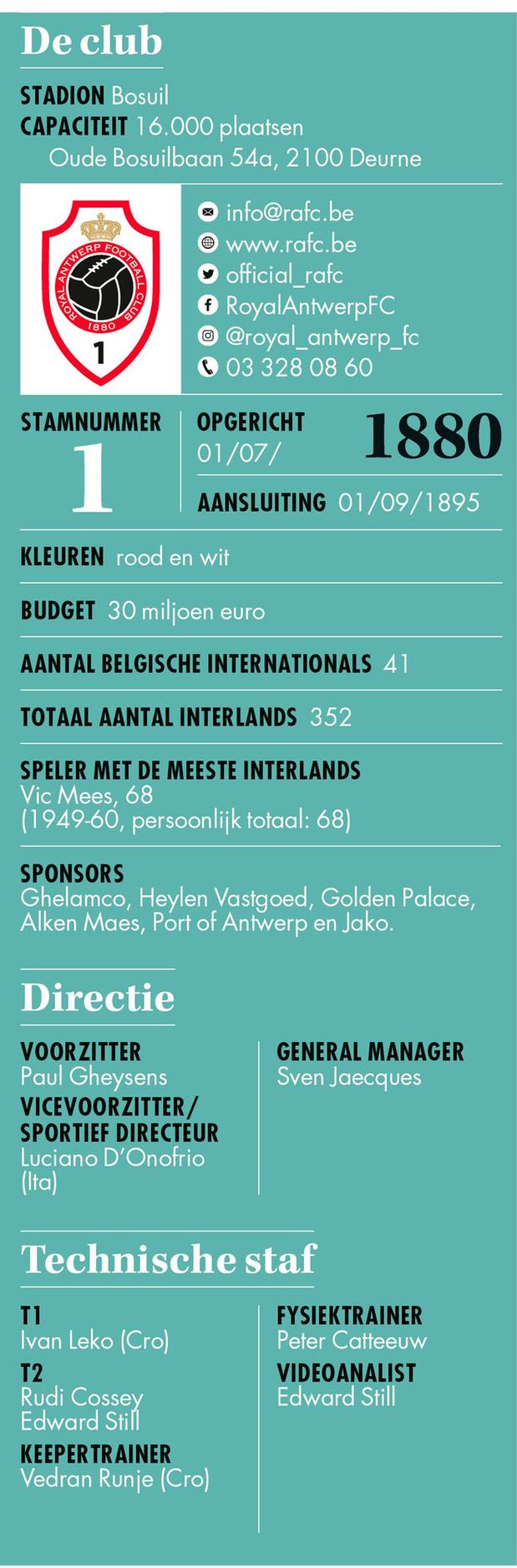R Antwerp FC - Info