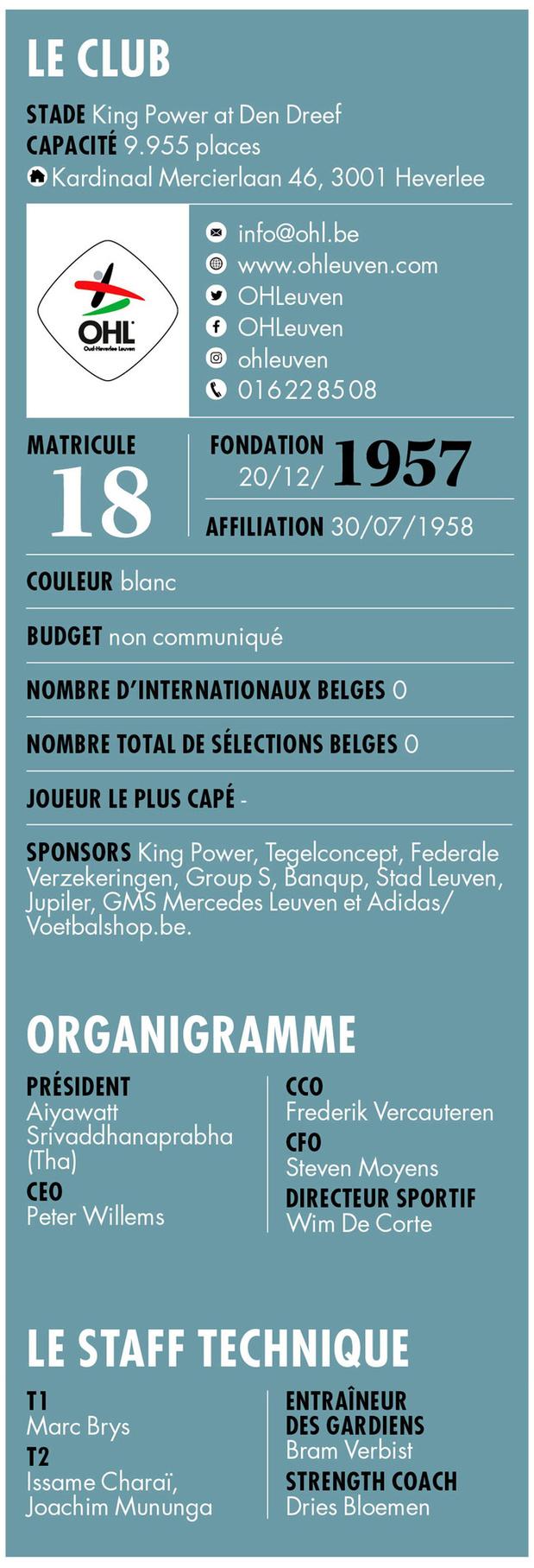 OH Louvain - Infos