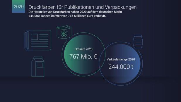 Duitse inktproducenten zien verkoop kelderen