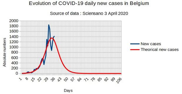 Début mai, le nombre de Covid 19 positifs devrait être plus faible