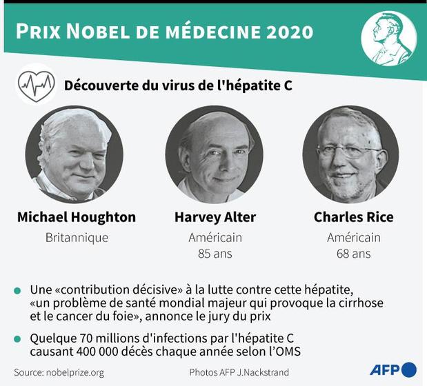 Le Nobel de médecine à trois découvreurs du virus de l'hépatite C