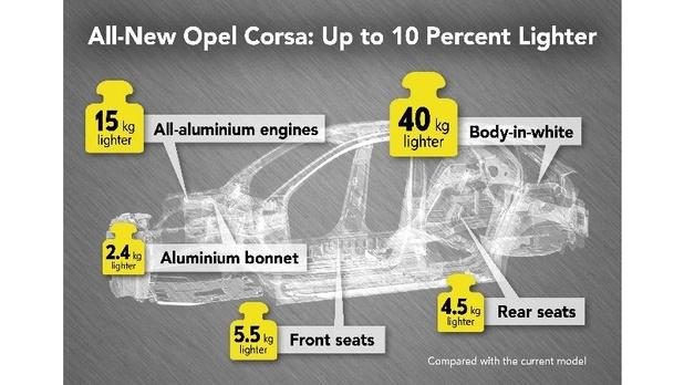 La future Opel Corsa sous la barre des 1.000 kilos
