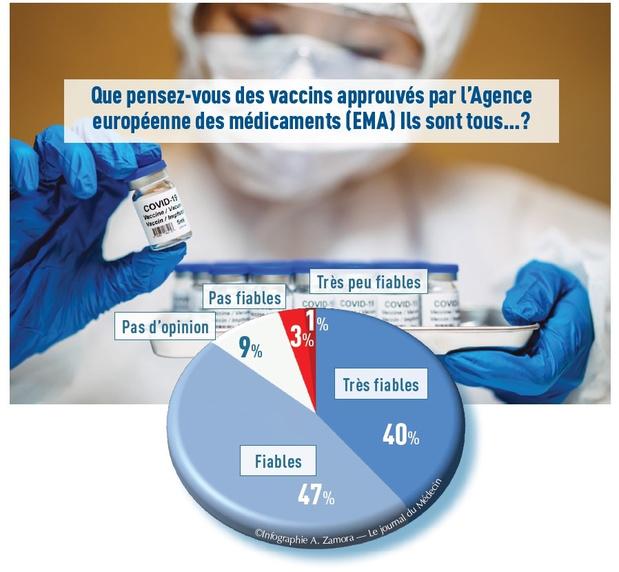 Fiabilité des vaccins: neuf médecins sur dix doivent répondre à de nombreuses questions