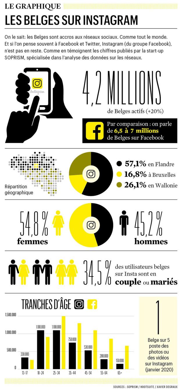 Les belges sur instagram