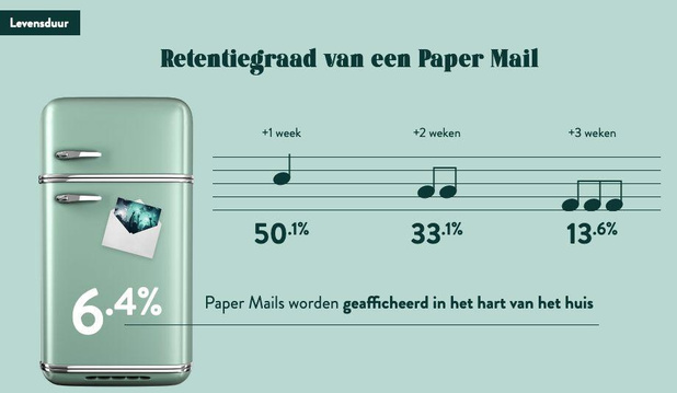 L'outil Paper Reach montre l'impact du direct mail