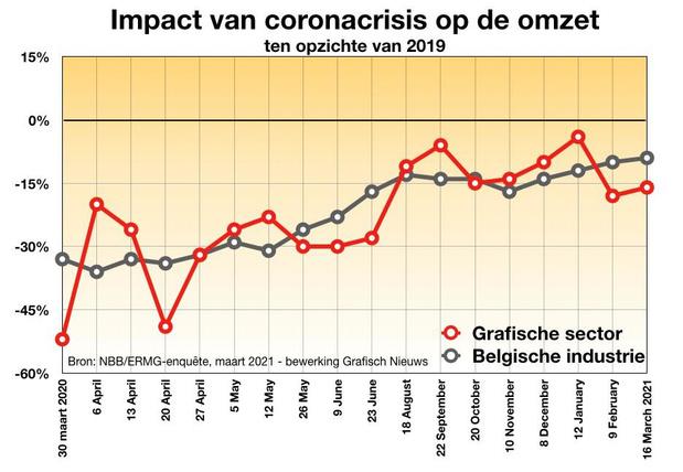 Le secteur graphique toujours en perte de chiffre d'affaires