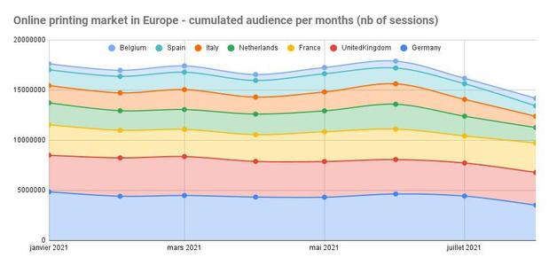 Record d'audience en août pour les imprimeries en ligne belges