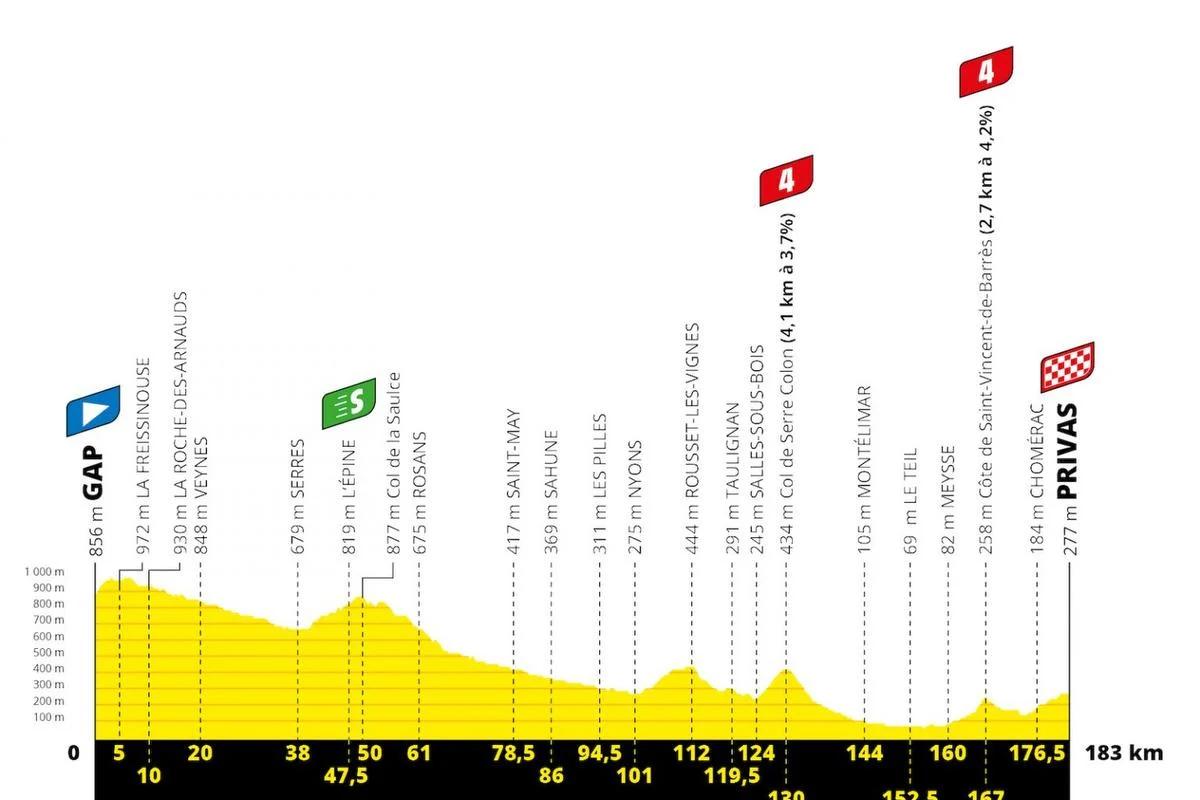 Le profil de la 5e étape., Tour