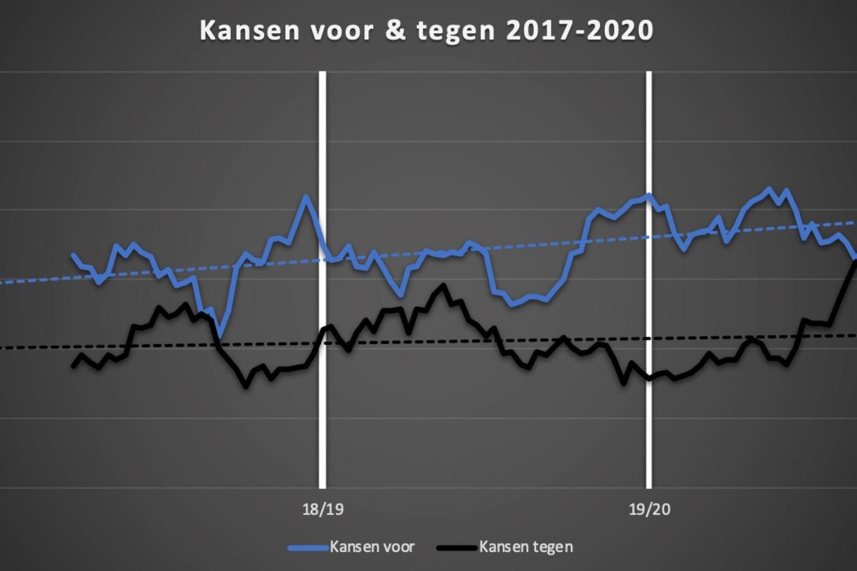 De evolutie van de kansen voor en tegen van Inter de afgelopen drie seizoenen. Meer uitleg over Expected Goals en deze grafiek vind je onderaan het artikel., Redactie