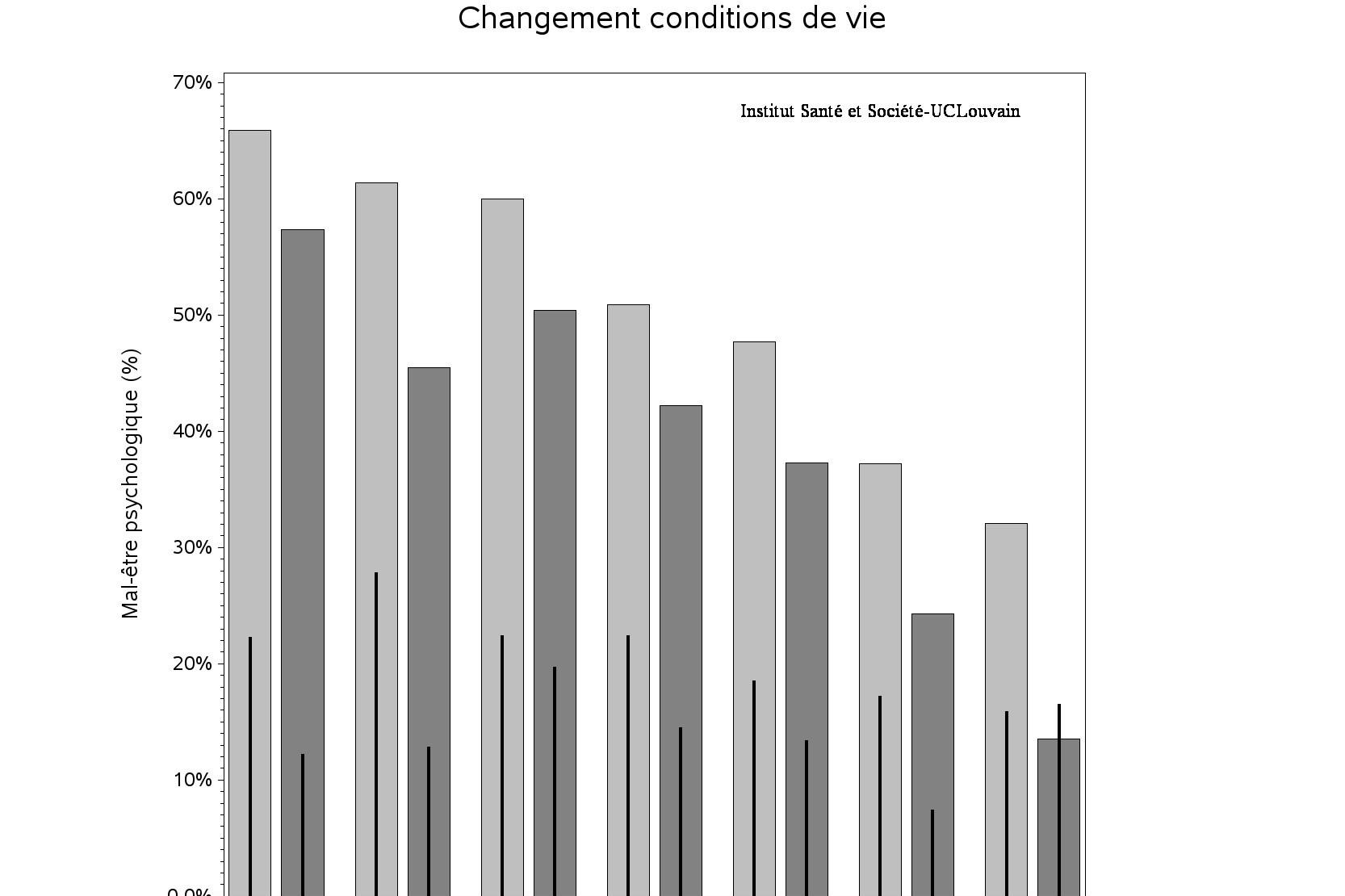 De balken in licht- en donkergrijs komen overeen met de resultaten van de 'Covid en ik'- enquête van zaterdag 21 maart 2020 (vrouwen-lichtgrijs; mannen-donkergrijs); de zwarte lijnen komen overeen met de resultaten van de Belgische gezondheidsenquête van 2018., UCLouvain