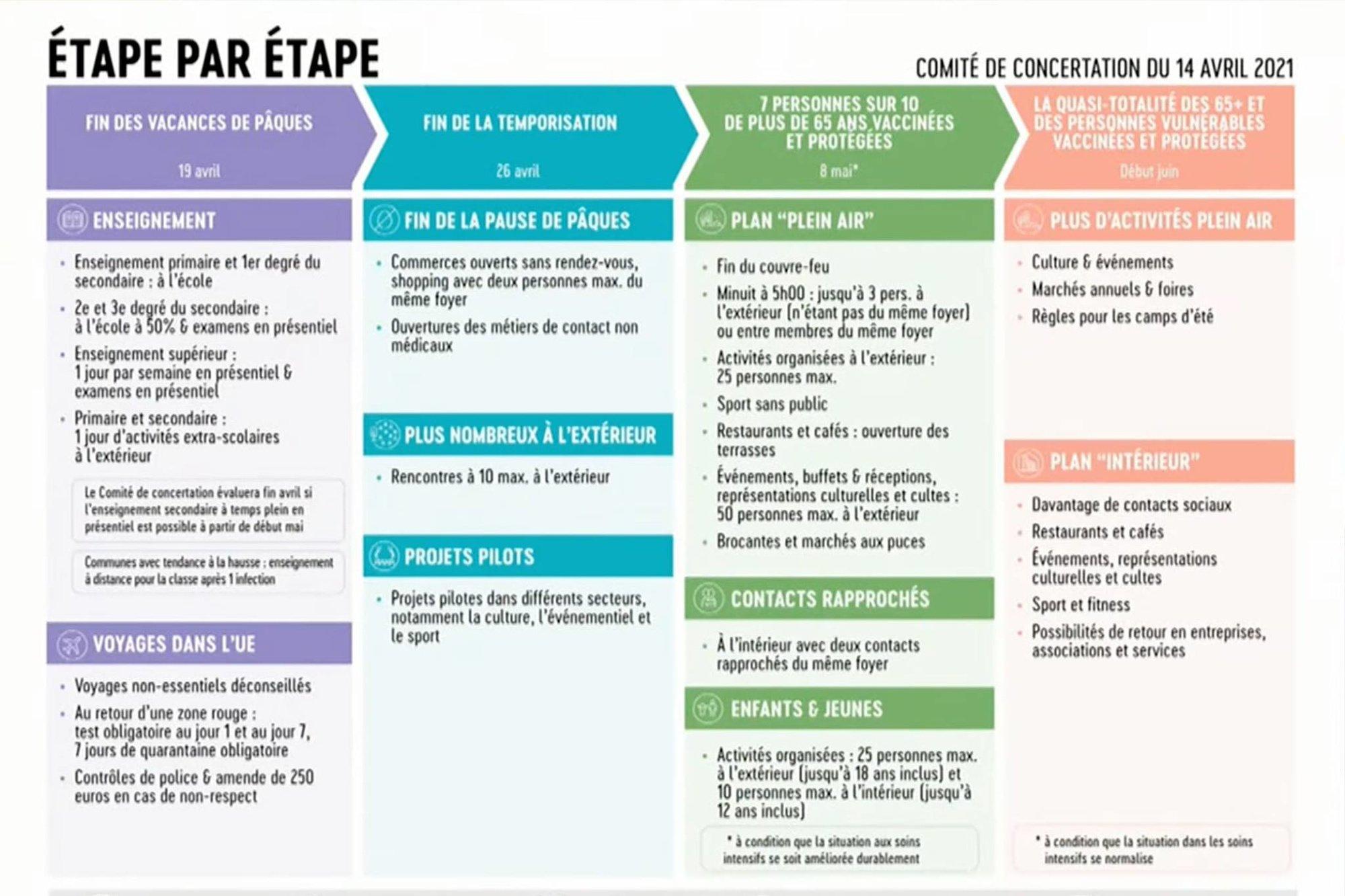 Résumé des annonces du Comité de Concertation de ce mercredi 14 avril., Codeco