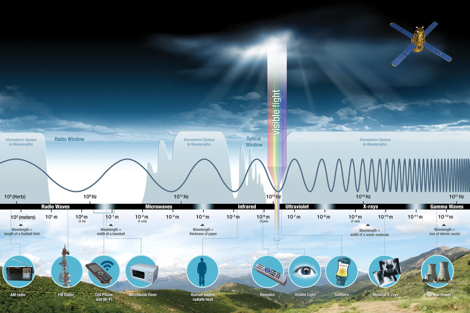 Elektromagnetisch spectrum van lage tot zeer hoge frequenties., NASA