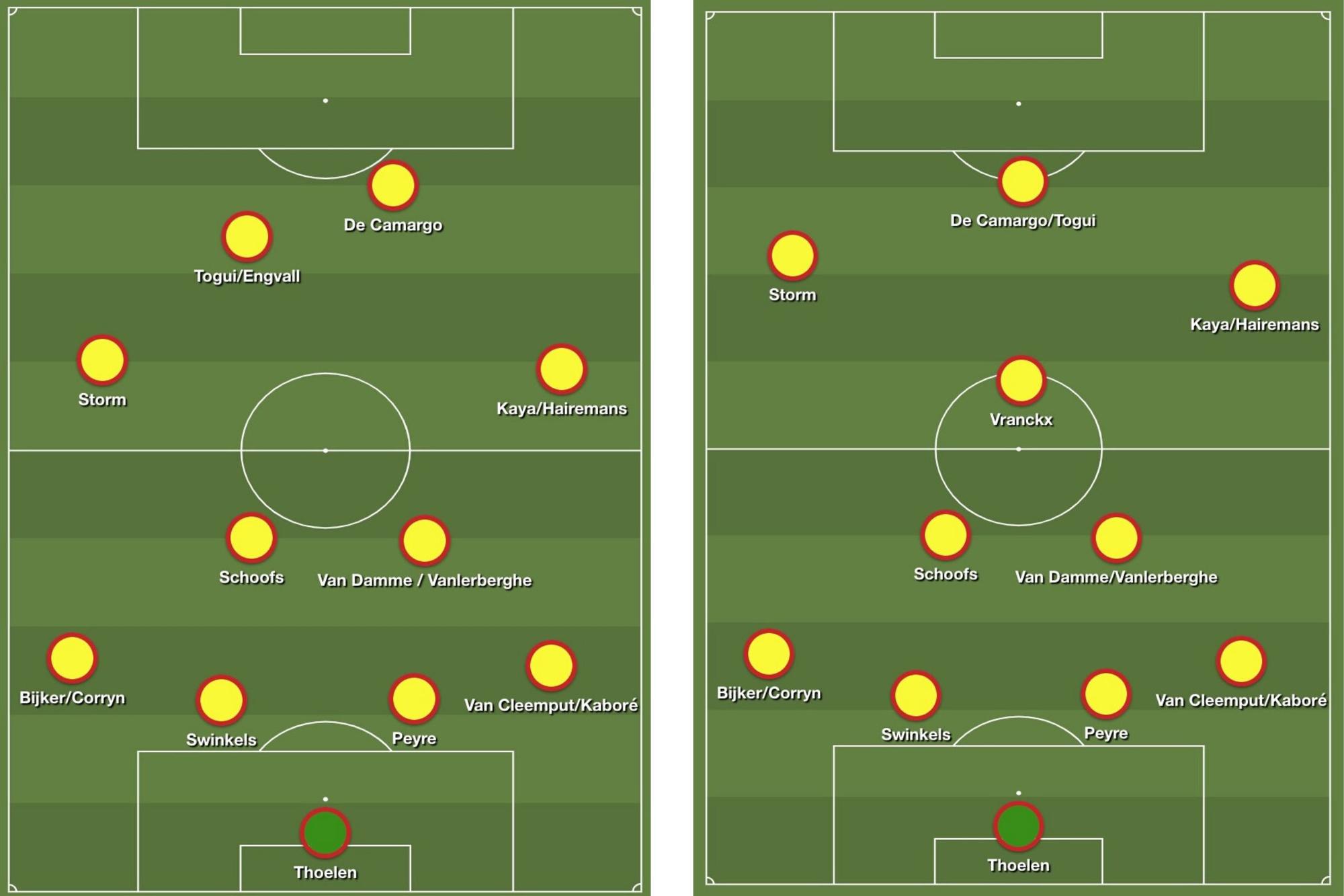De twee systemen van KV Mechelen dit seizoen met de meest gebruikte spelers. Links: de 4-4-2 waarmee Malinwa ook kampioen werd vorig jaar. Rechts: de 4-2-3-1 van de laatste wedstrijden., Redactie