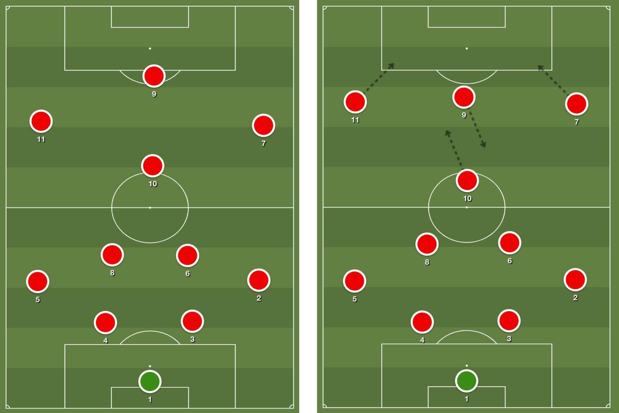 Bij een valse negen is de spits meer betrokken bij het spel, zoals je rechts kan zien., Redactie