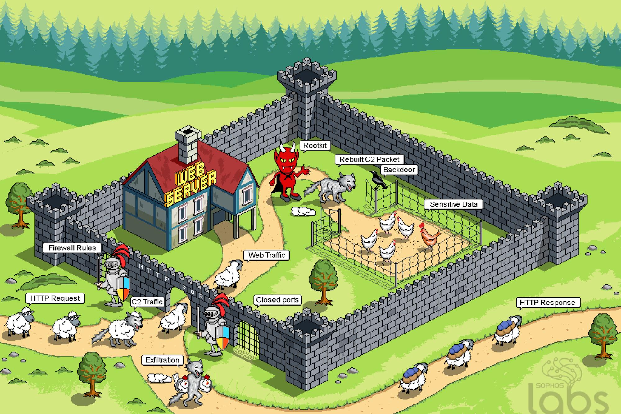 Een illustratie van hoe Cloud Snooper werkt, Sophos Labs