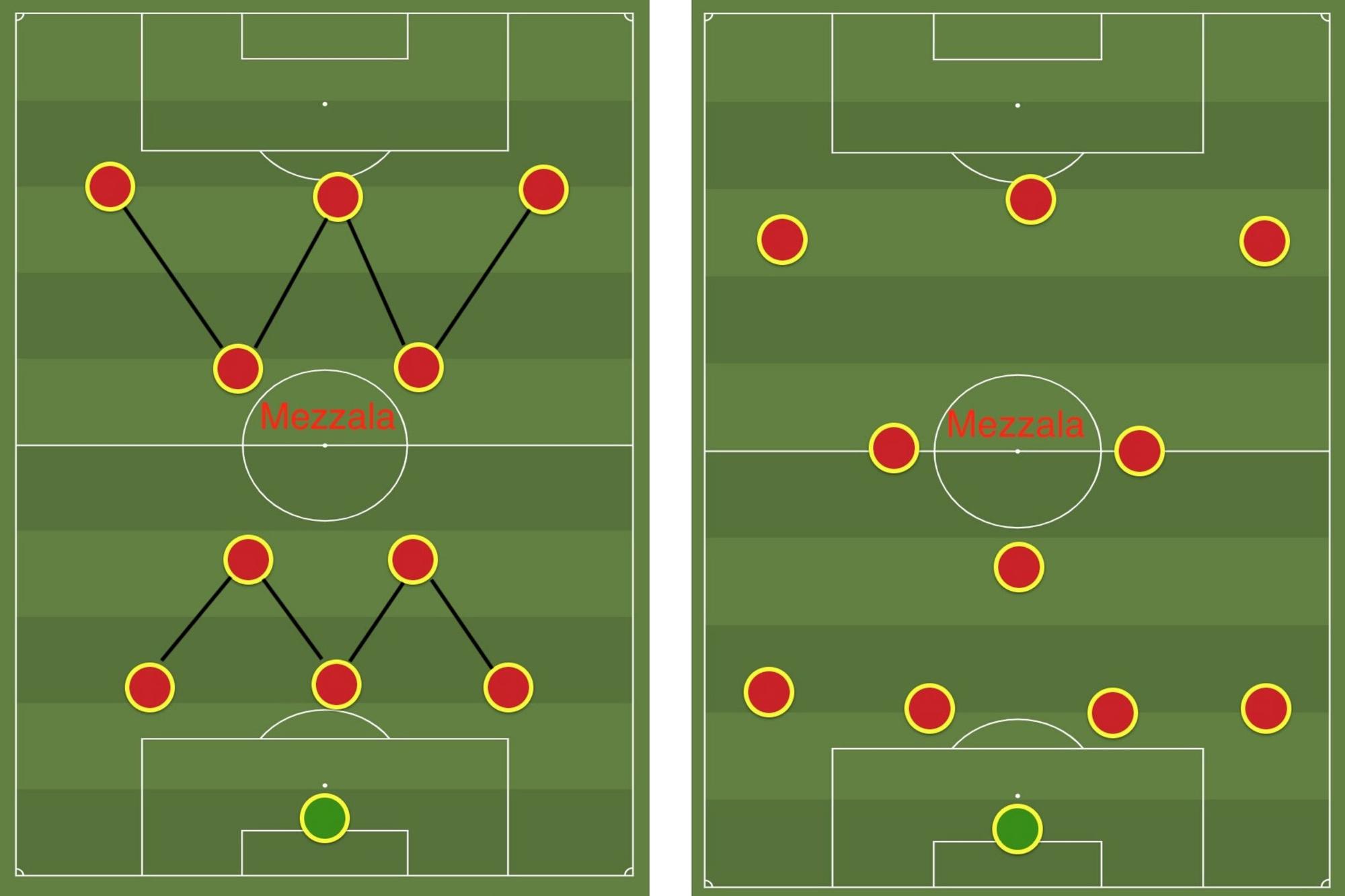 Links: het WM-systeem, de standaardopstelling in de jaren 1920-30, met de mezzala net achter de voorlinie; Rechts: een klassieke 4-3-3, met naast/voor de verdedigende middenvelder de positie van de mezzala, Redactie