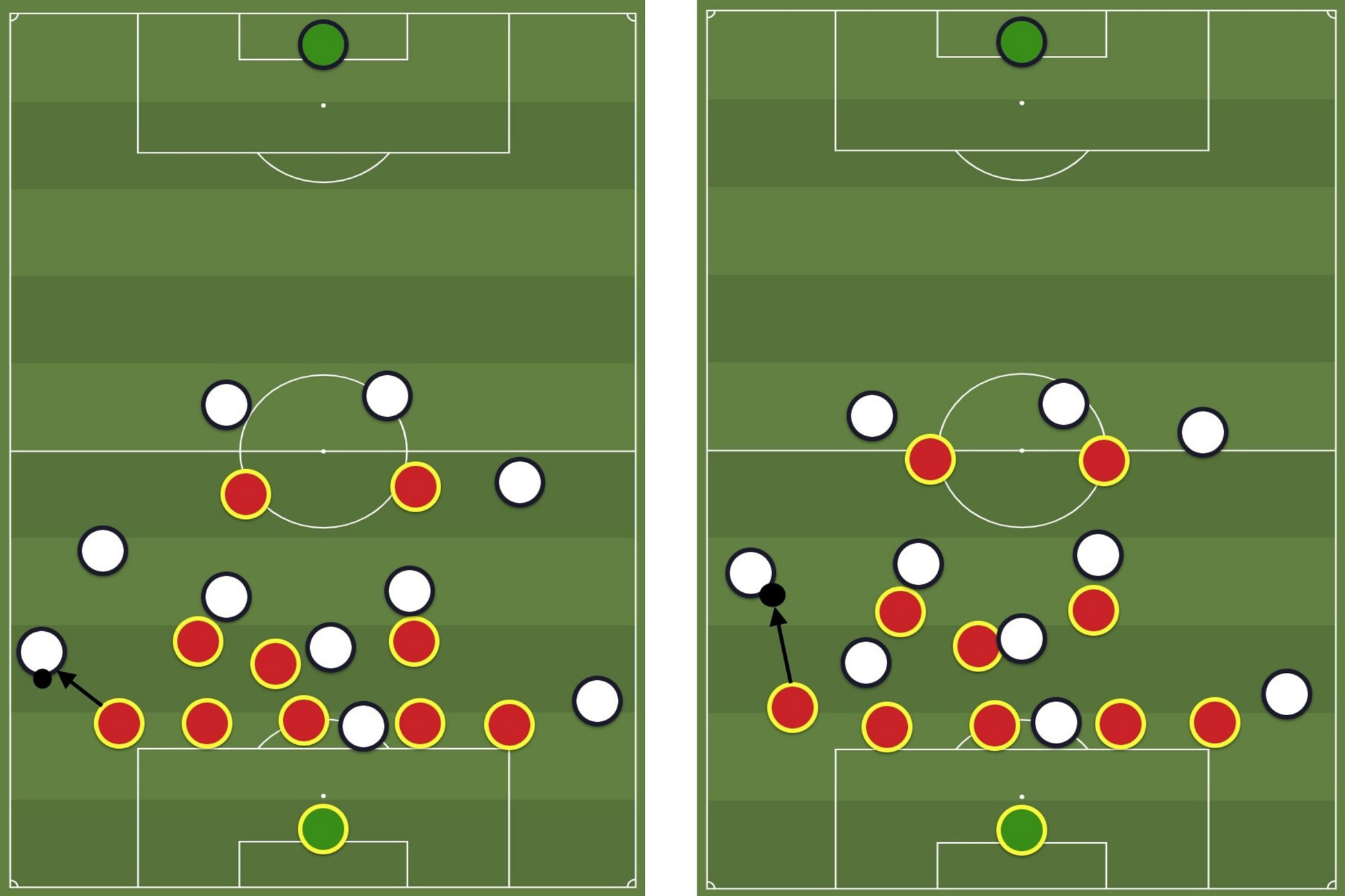 Wit bouwt aan een aanval via hun rechtsbuiten. Die wordt opgevangen door de vleugelback van rood (foto links). Wanneer ook de witte rechtsachter overlapt, gaat de rode vleugelback naar hem (foto rechts). De rechtsbuiten komt in de halfspace in de zone van de rode linker centrale verdediger. De rode vleugelback speelt op dat moment als verdediger en is verantwoordelijk voor de linksbuiten van wit. De twee spitsen hoeven niet veel mee te verdedigen., Redactie