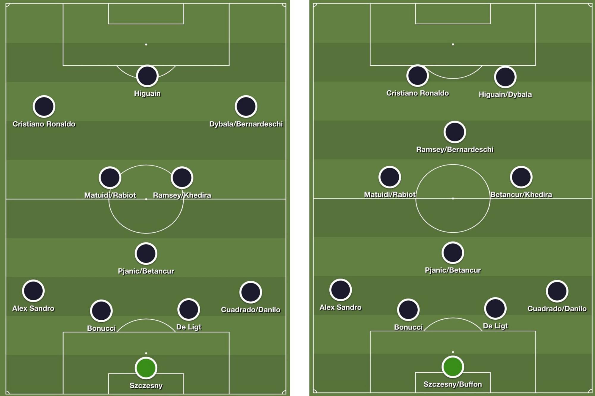 De twee meest gebruikte systemen van Juventus dit seizoen, de typische 4-3-3 van Sarri en een flexibele 4-4-2 met een ruit op het midden., Redactie
