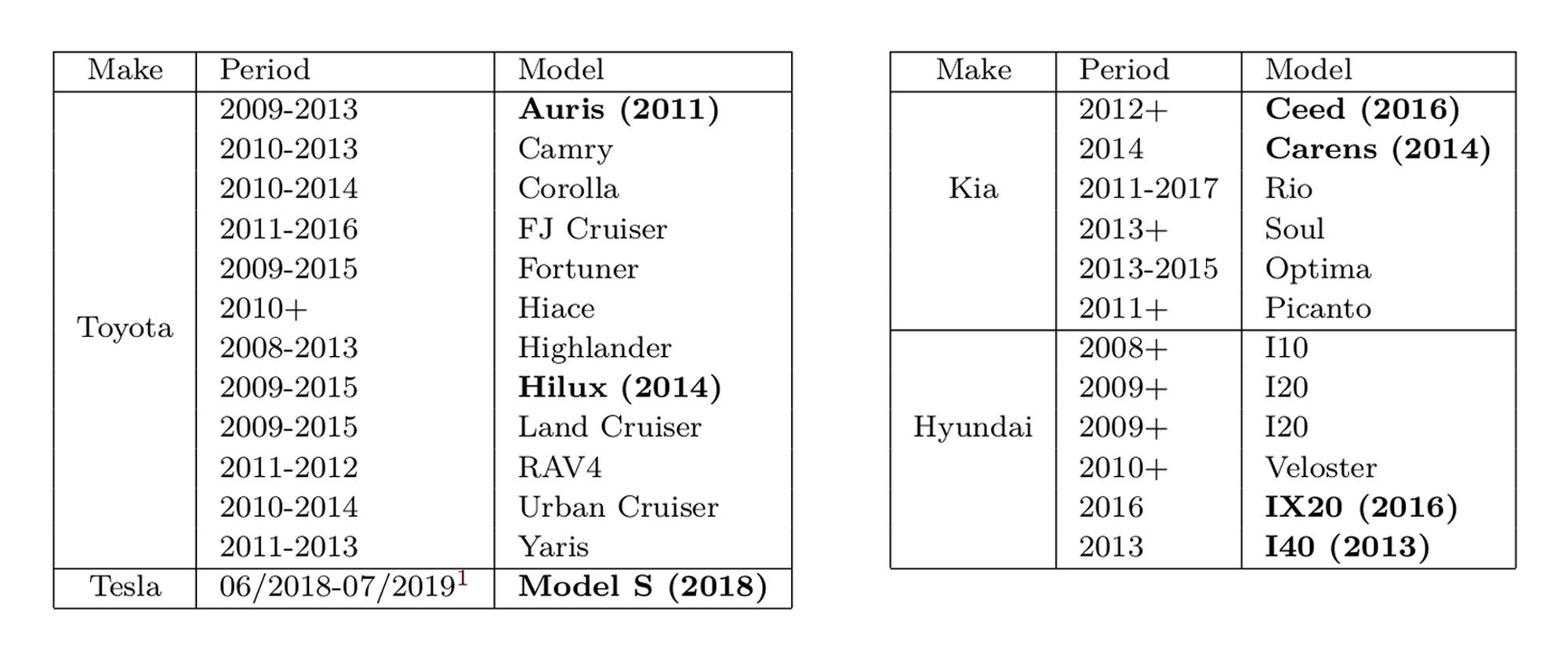 Les véhicules concernés. Les modèles en gras sont examinés par les chercheurs., COSIC