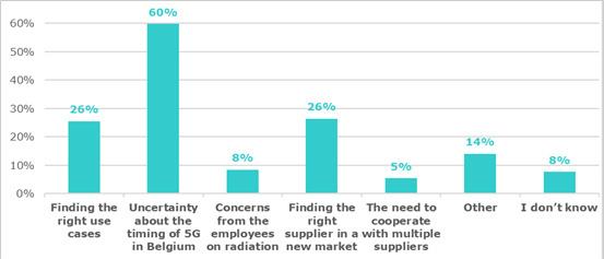 Welke uitdagingen ziet u rond de adoptie van 5G?, Beltug