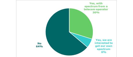 Heeft u interesse in private 5G voor uw organisatie?, Beltug