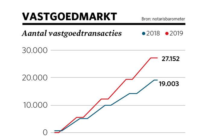 vastgoedmarkt - transacties, Notarisbarometer