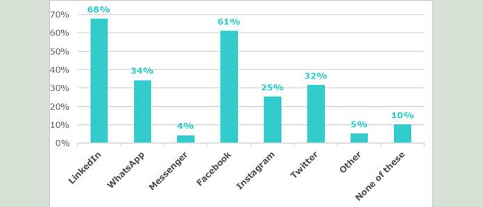 Quels médias sociaux vos collaborateurs utilisent-ils dans le cadre professionnel?, Beltug