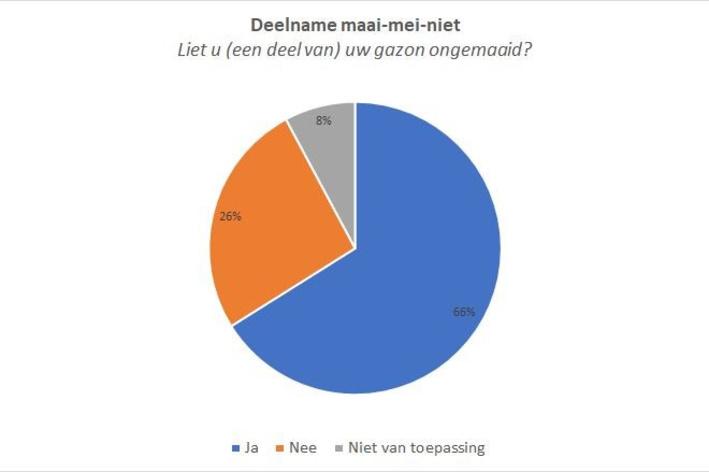 66 procent van de deelnemers aan de Grote Vlindertelling van Natuurpunt, deed ook mee aan Maai Mei Niet., Natuurpunt