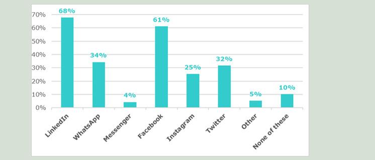 Welke sociale media hanteren uw medewerkers voor professioneel gebruik?