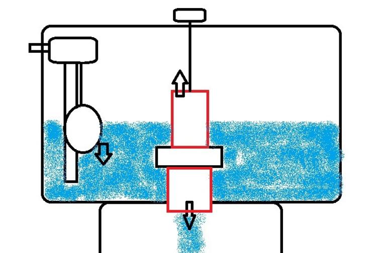 En rouge : mécanisme de chasse d'eau. En noir, à gauche : système de flotteur., DR