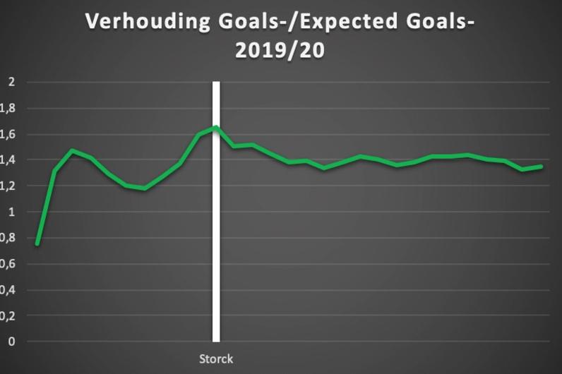 De verhouding van de doelpunten tegen ten opzichte van de (hoeveelheid en kwaliteit van de) doelpogingen tegen. 1 betekent dat de kansen tegen met een gemiddelde efficiëntie worden omgezet in doelpunten., Redactie