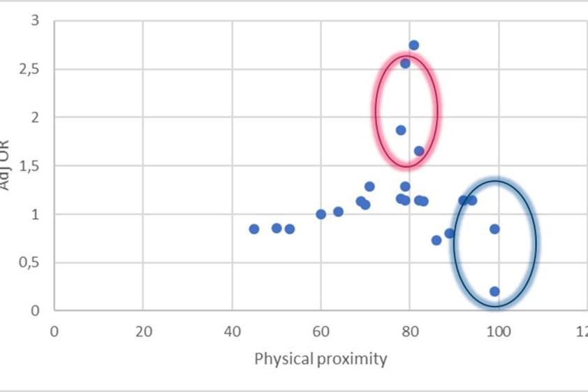 Figuur 3: adjusted odds ratio's uit de Noorse studie voor de tweede golf per beroepsgroep ten opzichte van het risico op fysiek contact op het werk (de blauwe cirkel is getrokken rond de gezondheidswerkers, de roze omcirkelt horecapersoneel) ., RV