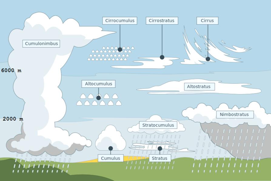 Een overzicht van de wolkengeslachten door het KMI., KMI