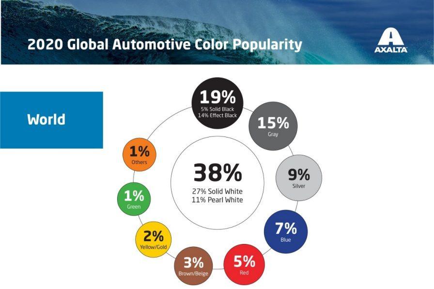 En pourcentage, la force des couleurs avec, en teinte dominante incontestée depuis des années, le blanc., GF