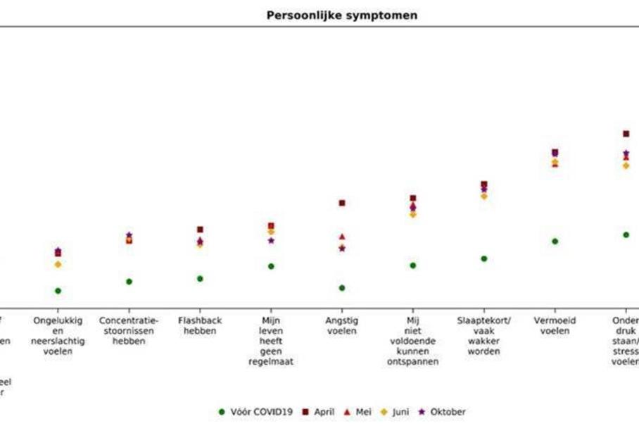 De ZorgSamen-Barometer