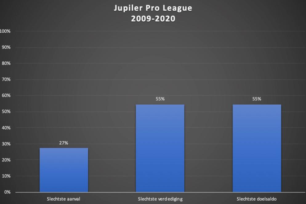 De statistieken van de degradant in de Jupiler Pro League sinds seizoen 2009/10., Redactie